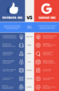 ppc-ads-google-facebook-ads